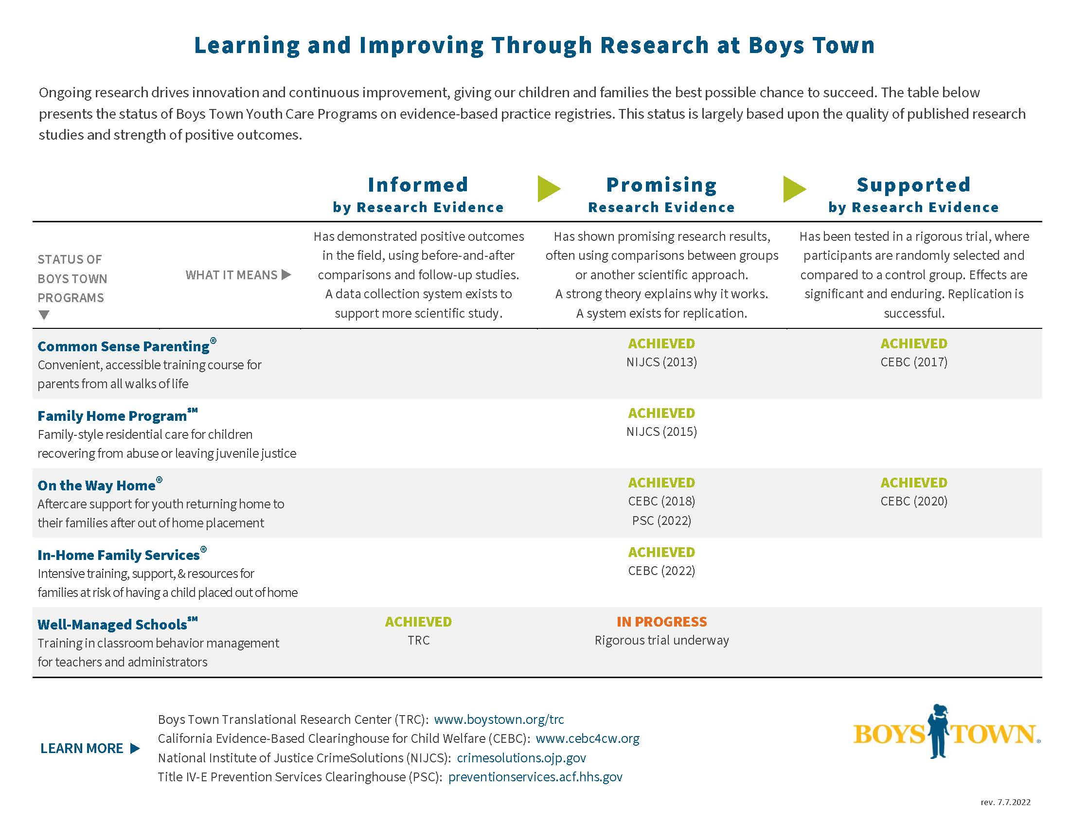 Learning and Improving through Research