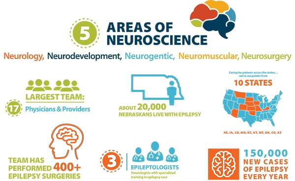 Neuroscience Graphic