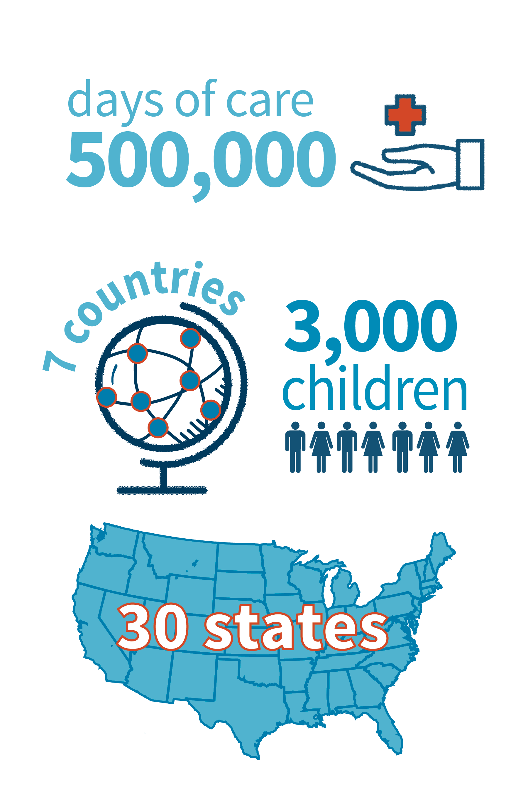 Boys Town RTC has served 3,000 children from 7 countries and 30 states